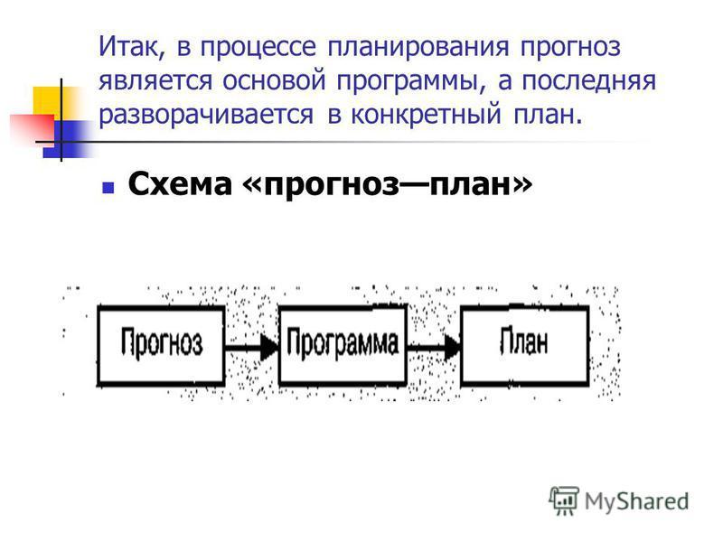Итак, в процессе планирования прогноз является основой программы, а последняя разворачивается в конкретный план. Схема «прогноз план»