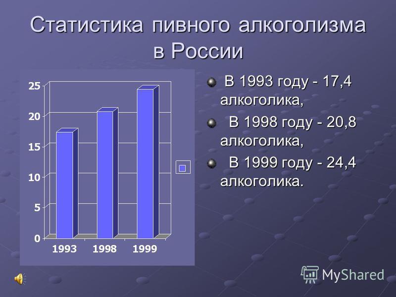 Статистика пивного алкоголизма в России В 1993 году - 17,4 алкоголика, В 1993 году - 17,4 алкоголика, В 1998 году - 20,8 алкоголика, В 1998 году - 20,8 алкоголика, В 1999 году - 24,4 алкоголика. В 1999 году - 24,4 алкоголика.