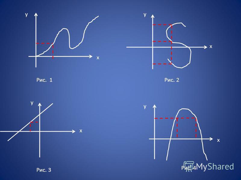 Функцию можно задать: - формулой - графиком - описанием - таблицей. Рассмотрим графический способ. Определите на каком из рисунков изображены графики функций: