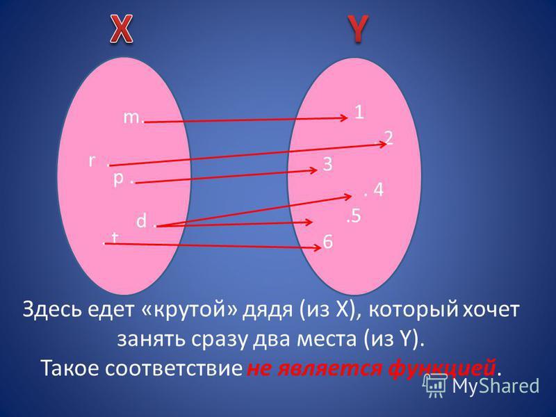 p.. 1. 2. 3. 4.5. 6 m. r.. t. d Каждому пассажиру (из Х), по-прежнему, соответствует одно место (из Y). Такое соответствие – функция.