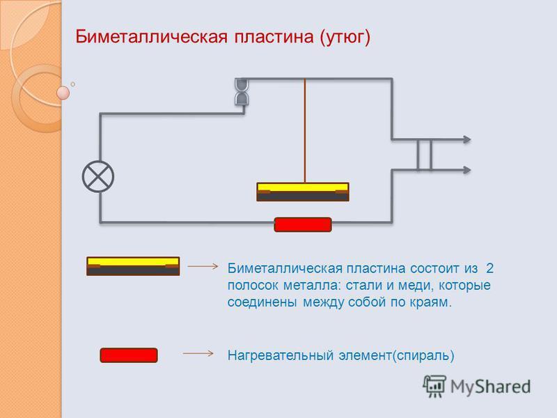 Биметаллическая пластина (утюг) Биметаллическая пластина состоит из 2 полосок металла: стали и меди, которые соединены между собой по краям. Нагревательный элемент(спираль)