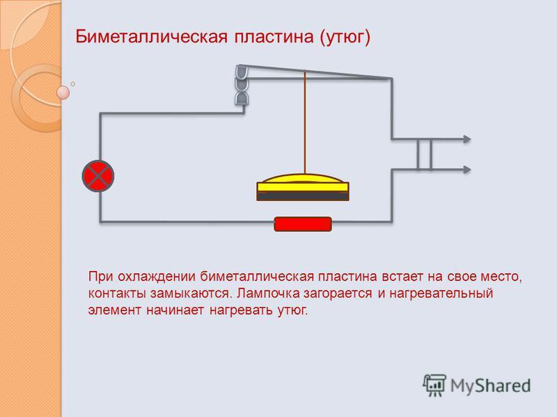Биметаллическая пластина (утюг) При охлаждении биметаллическая пластина встает на свое место, контакты замыкаются. Лампочка загорается и нагревательный элемент начинает нагревать утюг.