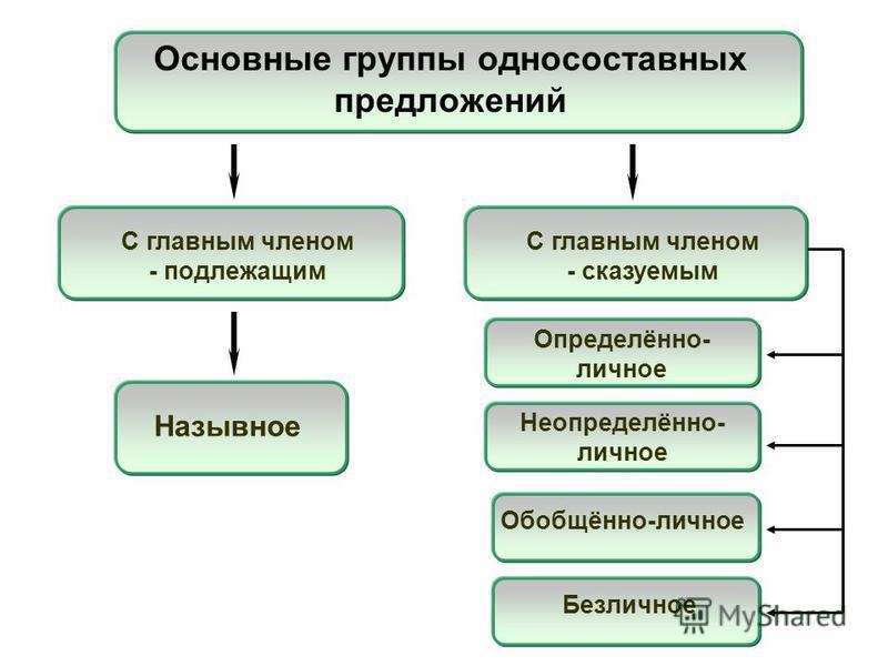 Основные группы односоставных предложений Назывное С главным членом - подлежащим С главным членом - сказуемым Определённо- личное Неопределённо- личное Обобщённо-личное Безличное