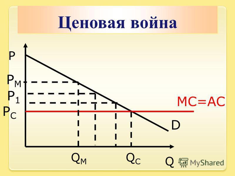 Ценовая война Q P D MC=AC QCQC PMPM PCPC QMQM P1P1