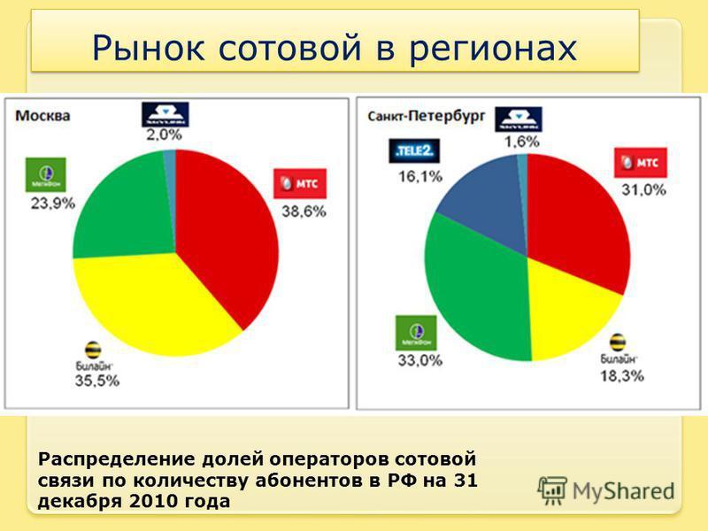 Рынок сотовой в регионах Распределение долей операторов сотовой связи по количеству абонентов в РФ на 31 декабря 2010 года
