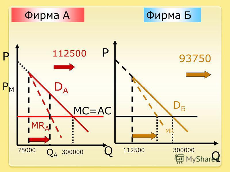 Фирма АФирма Б P P Q Q DADA MC=AC 300000 MR А QАQА PMPM DБDБ 300000112500 MR 93750 112500 75000