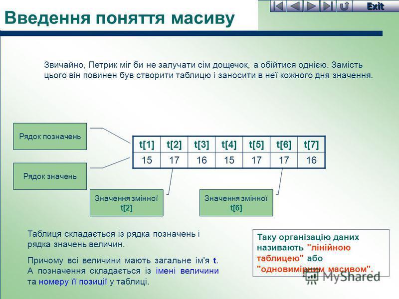 Exit Введення поняття масиву Звичайно, Петрик міг би не залучати сім дощечок, а обійтися однією. Замість цього він повинен був створити таблицю і заносити в неї кожного дня значення. t[1]t[2]t[3]t[4]t[5]t[6]t[7] 1517161517 16 Таблиця складається із р