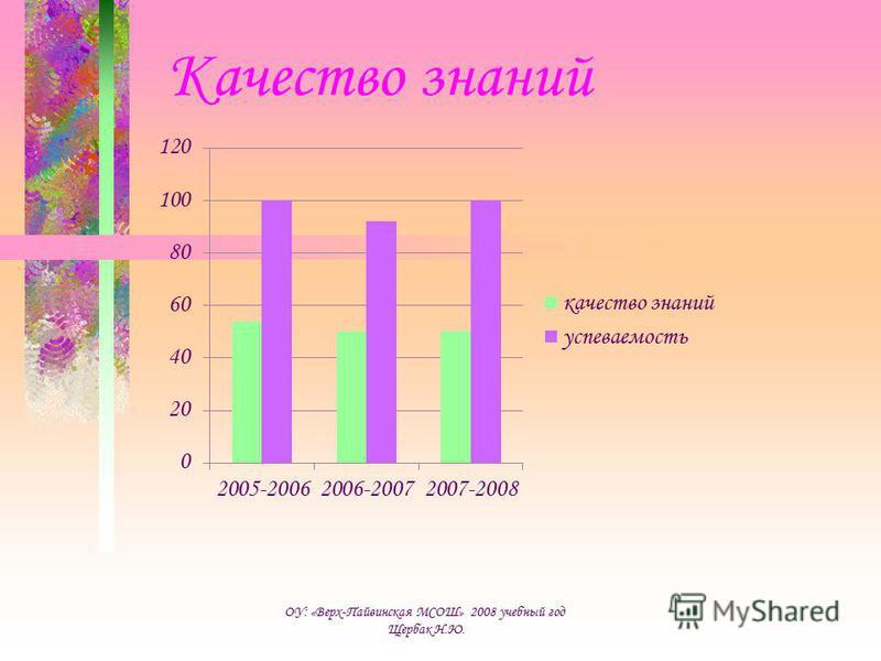 Качество знаний ОУ: «Верх-Пайвинская МСОШ» 2008 учебный год Щербак Н.Ю.