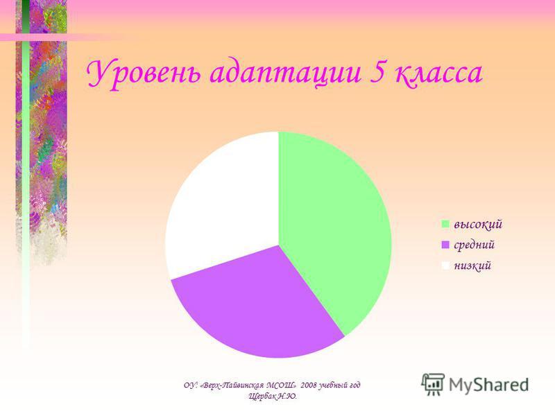 Уровень адаптации 5 класса ОУ: «Верх-Пайвинская МСОШ» 2008 учебный год Щербак Н.Ю.