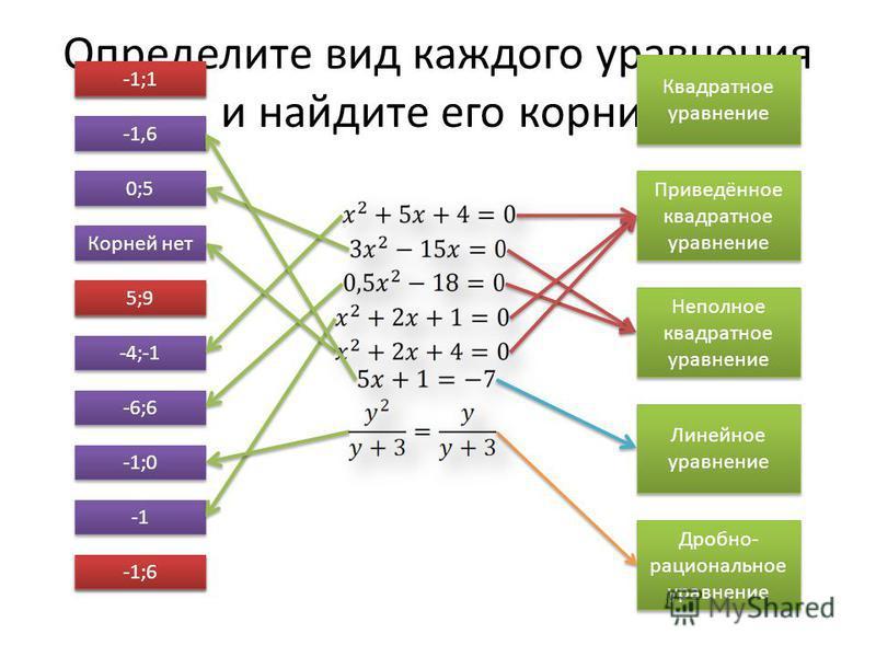 Определите вид каждого уравнения и найдите его корни. Квадратное уравнение Приведённое квадратное уравнение Неполное квадратное уравнение Линейное уравнение Дробно- рациональное уравнение -4;-1 0;5 -6;6 Корней нет -1,6 -1;0 5;9 -1;1 5;9 -1;1 -1;6