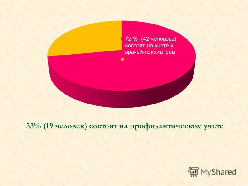 33% (19 человек) состоят на профилактическом учете