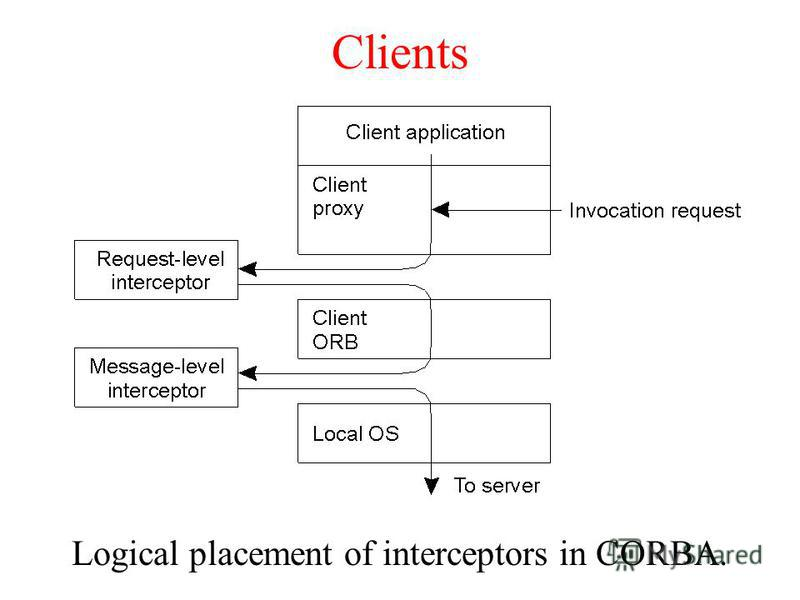 Clients Logical placement of interceptors in CORBA.