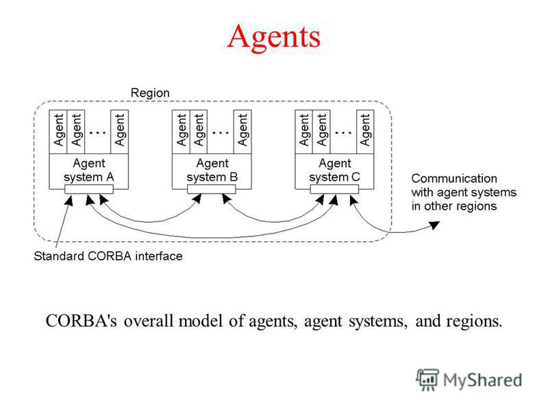 Agents CORBA's overall model of agents, agent systems, and regions.