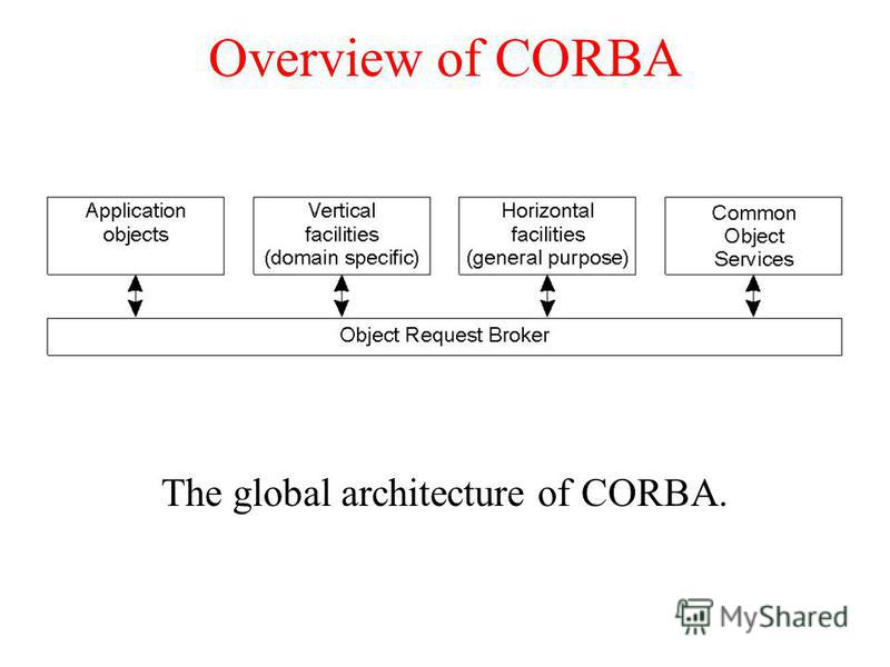Overview of CORBA The global architecture of CORBA.