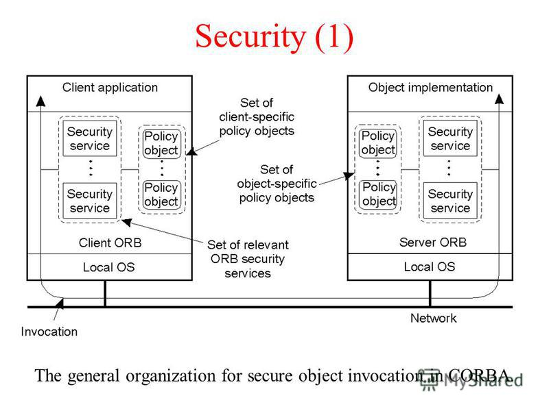 Security (1) The general organization for secure object invocation in CORBA.