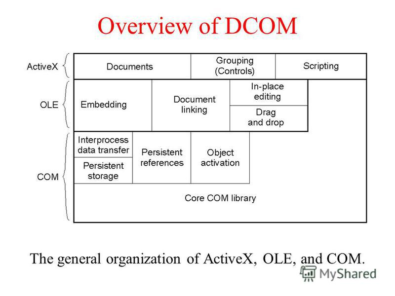 Overview of DCOM The general organization of ActiveX, OLE, and COM.
