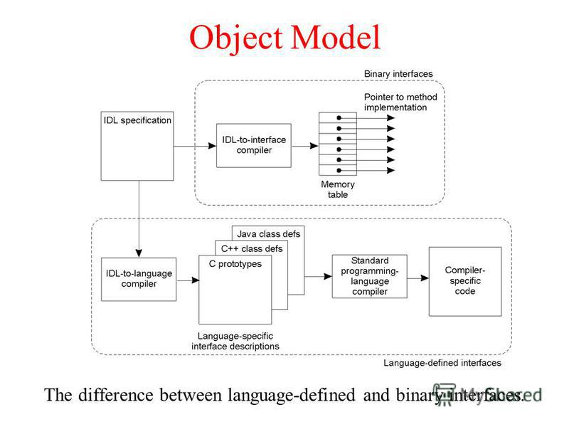 Object Model The difference between language-defined and binary interfaces.