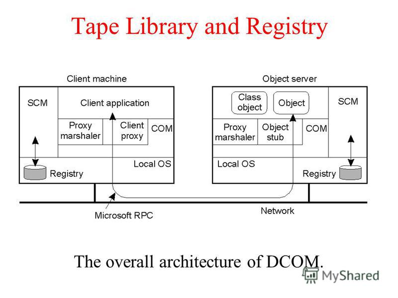 Tape Library and Registry The overall architecture of DCOM.