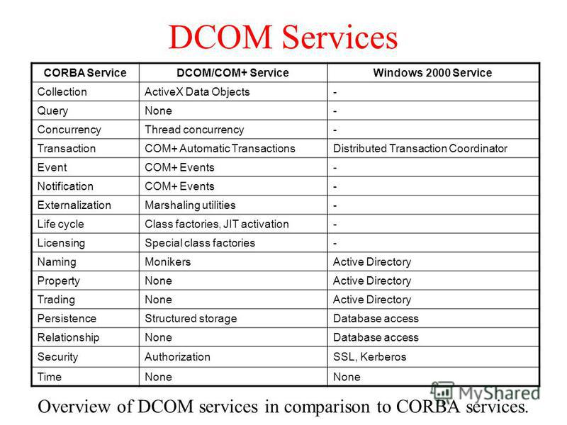 DCOM Services Overview of DCOM services in comparison to CORBA services. CORBA ServiceDCOM/COM+ ServiceWindows 2000 Service CollectionActiveX Data Objects- QueryNone- ConcurrencyThread concurrency- TransactionCOM+ Automatic TransactionsDistributed Tr