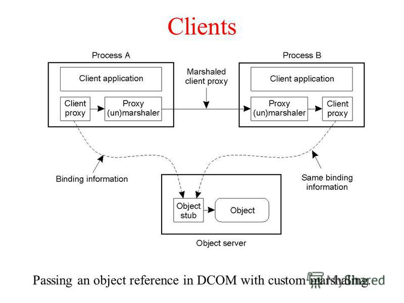 Clients Passing an object reference in DCOM with custom marshaling.