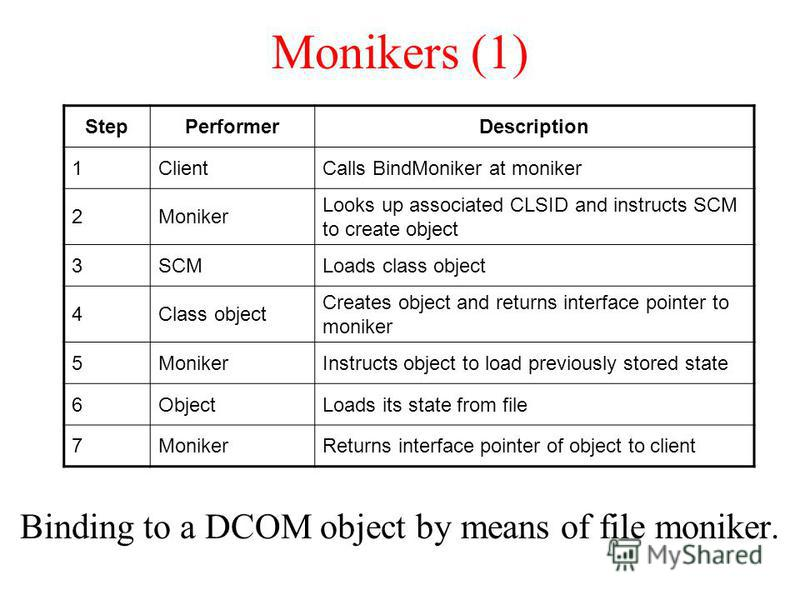 Monikers (1) Binding to a DCOM object by means of file moniker. StepPerformerDescription 1ClientCalls BindMoniker at moniker 2Moniker Looks up associated CLSID and instructs SCM to create object 3SCMLoads class object 4Class object Creates object and
