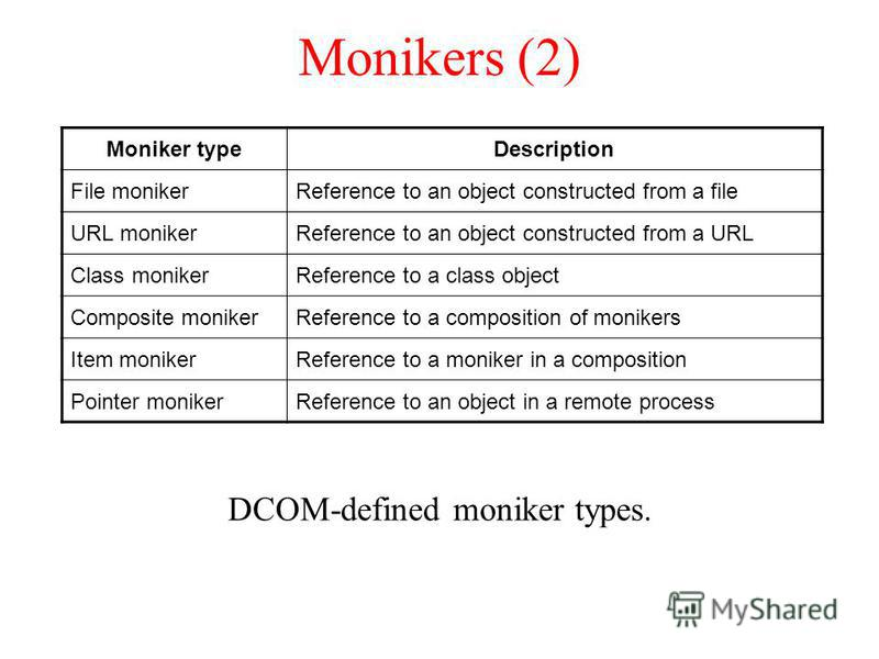 Monikers (2) DCOM-defined moniker types. Moniker typeDescription File monikerReference to an object constructed from a file URL monikerReference to an object constructed from a URL Class monikerReference to a class object Composite monikerReference t