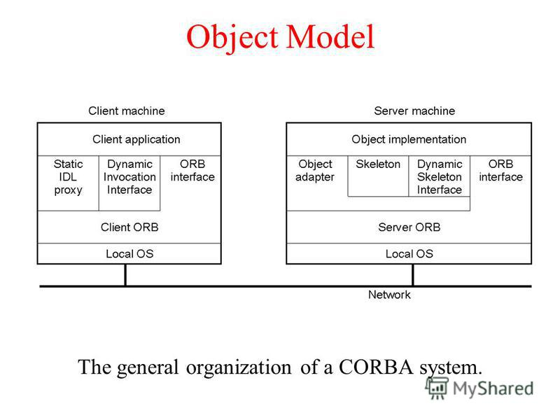 Object Model The general organization of a CORBA system.