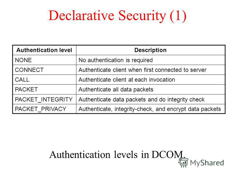 Declarative Security (1) Authentication levels in DCOM. Authentication levelDescription NONENo authentication is required CONNECTAuthenticate client when first connected to server CALLAuthenticate client at each invocation PACKETAuthenticate all data