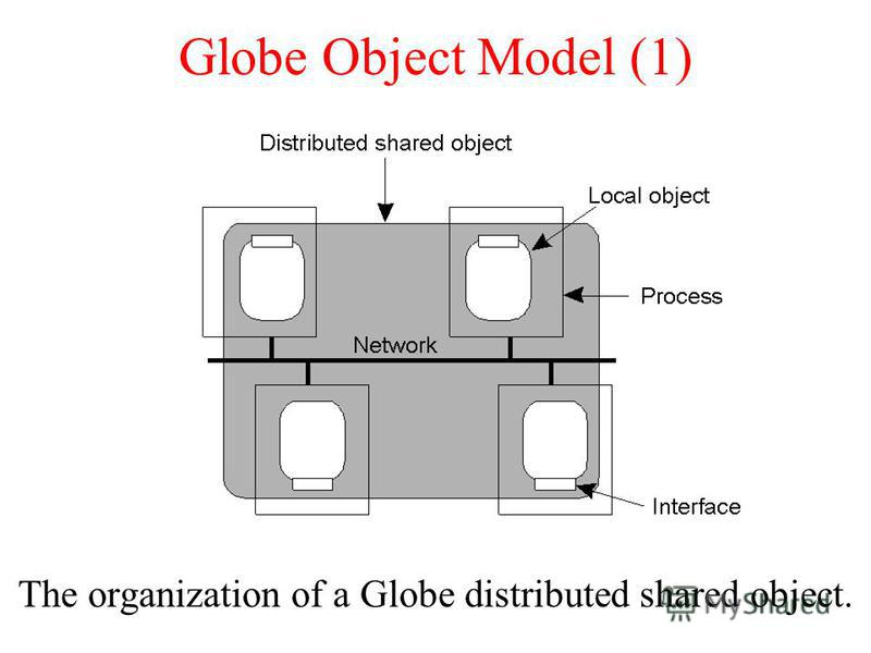 Globe Object Model (1) The organization of a Globe distributed shared object.