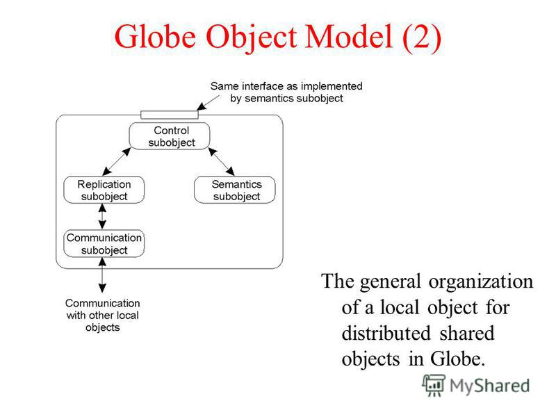 Globe Object Model (2) The general organization of a local object for distributed shared objects in Globe.