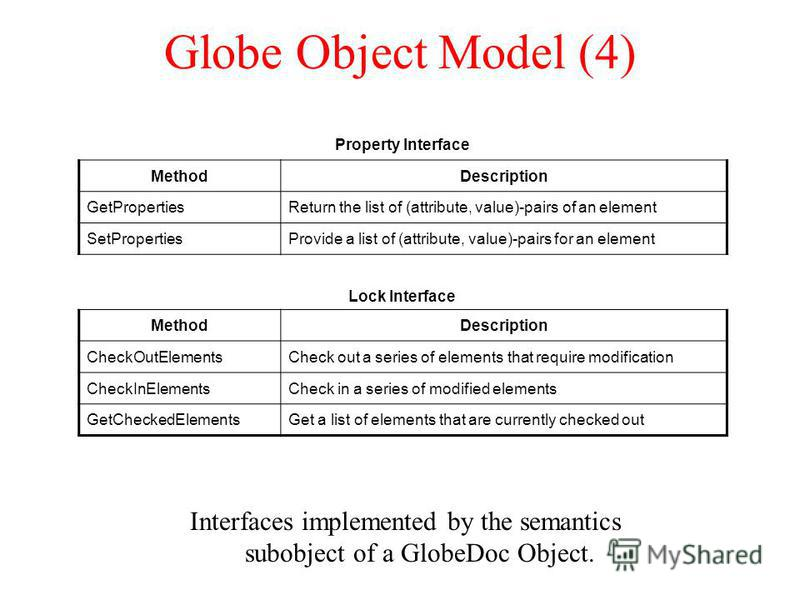 Globe Object Model (4) Interfaces implemented by the semantics subobject of a GlobeDoc Object. Property Interface MethodDescription GetPropertiesReturn the list of (attribute, value)-pairs of an element SetPropertiesProvide a list of (attribute, valu