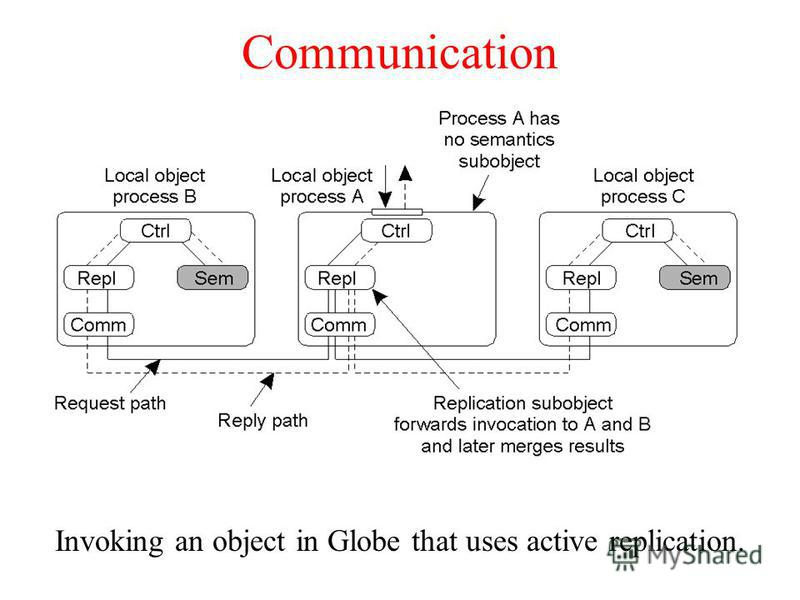 Communication Invoking an object in Globe that uses active replication.