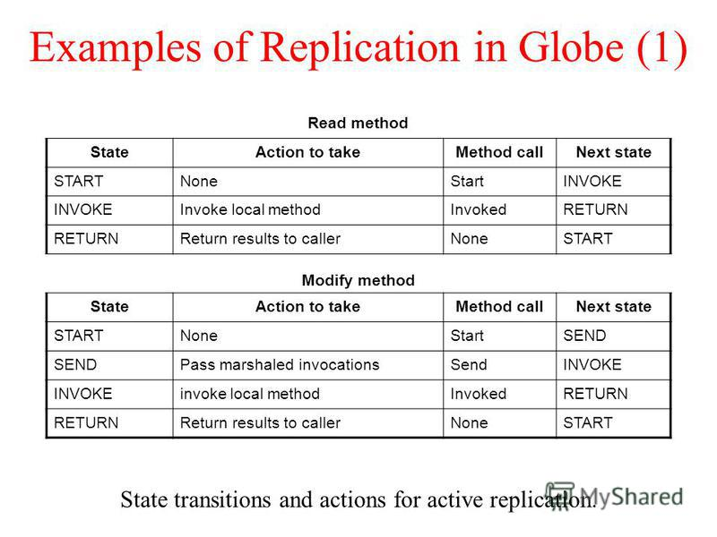 Examples of Replication in Globe (1) State transitions and actions for active replication. Read method StateAction to takeMethod callNext state STARTNoneStartINVOKE Invoke local methodInvokedRETURN Return results to callerNoneSTART Modify method Stat
