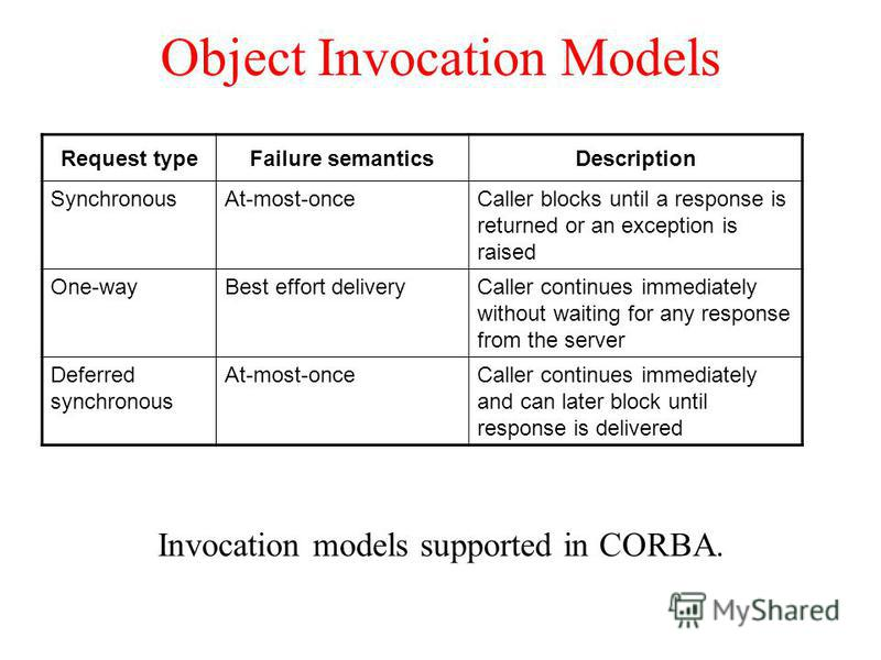 Object Invocation Models Invocation models supported in CORBA. Request typeFailure semanticsDescription SynchronousAt-most-onceCaller blocks until a response is returned or an exception is raised One-wayBest effort deliveryCaller continues immediatel