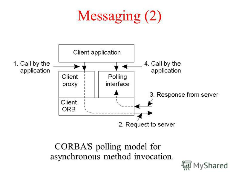 Messaging (2) CORBA'S polling model for asynchronous method invocation.