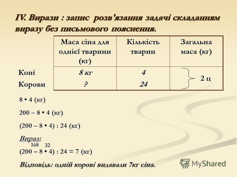 Маса сіна для однієї тварини (кг) Кількість тварин Загальна маса (кг) Коні Коні 8 кг 4 Корови?24 2 ц 8 4 (кг) 200 – 8 4 (кг) (200 – 8 4) : 24 (кг) Вираз: (200 – 8 4) : = 7 (кг) (200 – 8 4) : 24 = 7 (кг) Відповідь: одній корові видавали 7кг сіна. 168