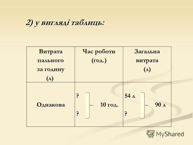 Витрата пального за годину (л) Час роботи (год.) Загальна витрата (л) Однакова ? 10 год. ? 54 л 90 л ? 2) у вигляді таблиць: