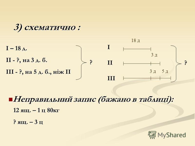 3) схематично : 18 д 3 д 5 д ? І – 18 д. ІІ - ?, на 3 д. б. ІІІ - ?, на 5 д. б., ніж ІІ ? І ІІ ІІІ Неправильний запис (бажано в таблиці): Неправильний запис (бажано в таблиці): 12 ящ. – 1 ц 80кг ? ящ. – 3 ц