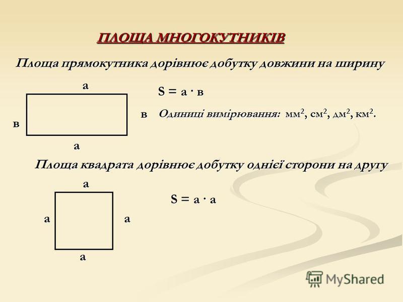 ПЛОЩА МНОГОКУТНИКІВ Площа прямокутника дорівнює добутку довжини на ширину ав а в S = а · в Одиниці вимірювання: мм 2, см 2, дм 2, км 2. Площа квадрата дорівнює добутку однієї сторони на другу аа а а S = а · а