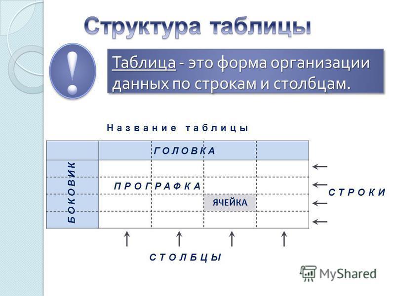 Таблица - это форма организации данных по строкам и столбцам. СТОЛБЦЫ СТРОКИ ГОЛОВКА БОКОВИК ПРОГРАФКА Название таблицы ЯЧЕЙКА