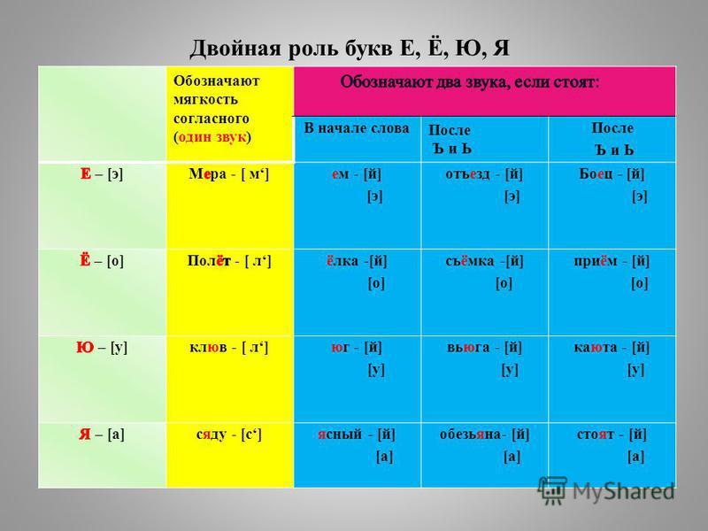 Двойная роль букв Е, Ё, Ю, Я Обозначают мягкость согласного (один звук) В начале слова После Ъ и Ь После Ъ и Ь ем - [й] [э] отъезд - [й] [э] Боец - [й] [э] ёлка -[й] [о] съёмка -[й] [о] приём - [й] [о] клюв - [ л]юг - [й] [у] вьюга - [й] [у] каюта -