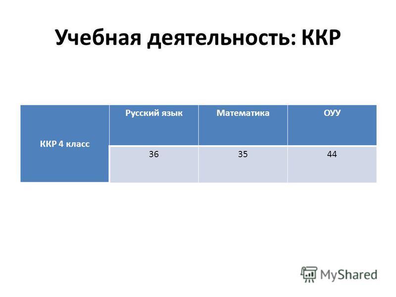 Учебная деятельность: ККР ККР 4 класс Русский язык МатематикаОУУ 363544