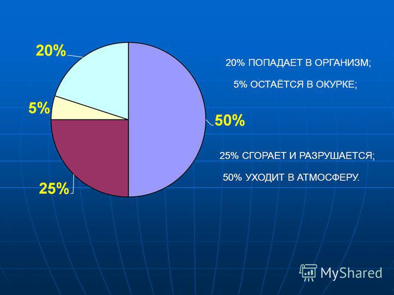 20% ПОПАДАЕТ В ОРГАНИЗМ; 5% ОСТАЁТСЯ В ОКУРКЕ; 25% СГОРАЕТ И РАЗРУШАЕТСЯ; 50% УХОДИТ В АТМОСФЕРУ.