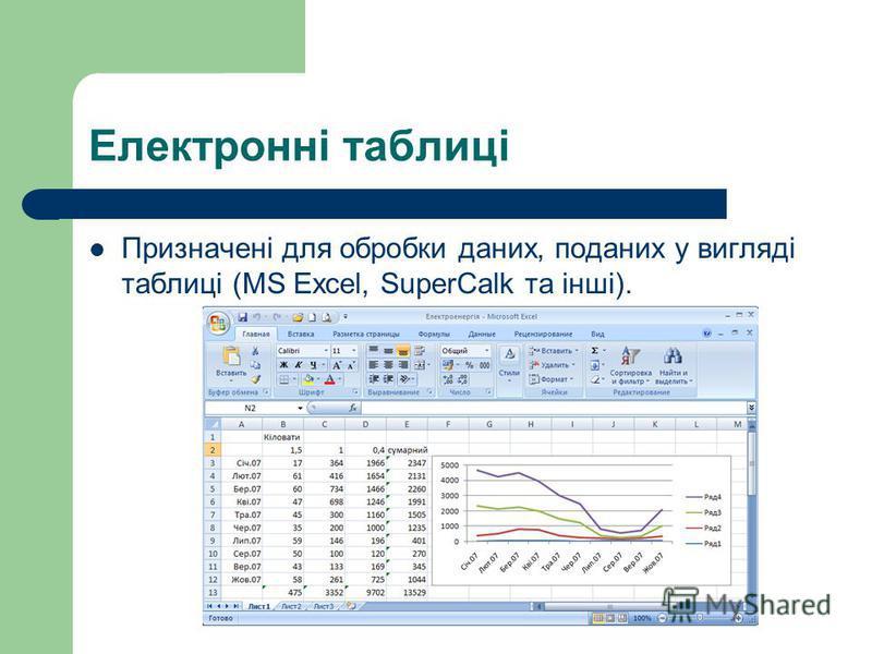 Електронні таблиці Призначені для обробки даних, поданих у вигляді таблиці (MS Excel, SuperCalk та інші).