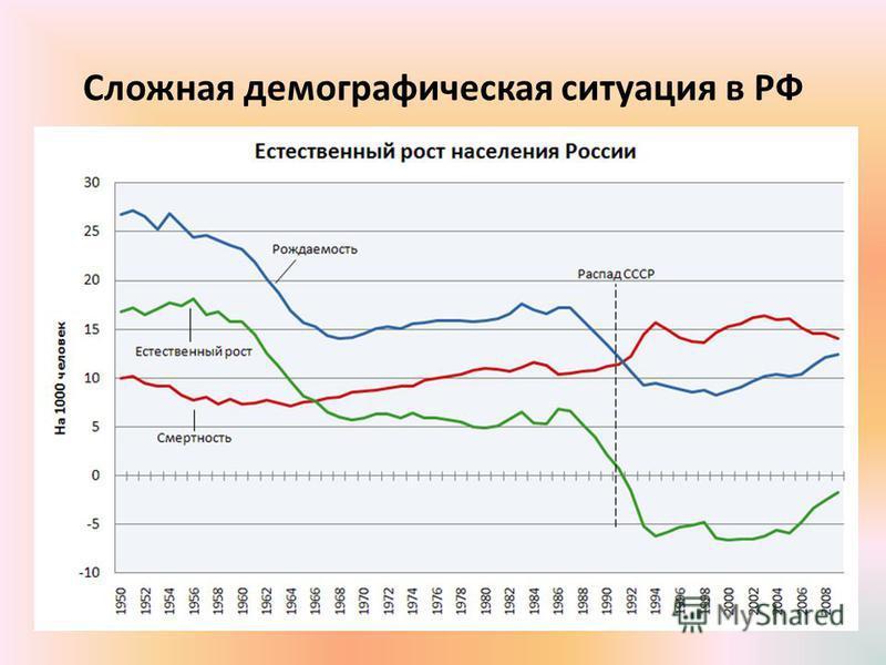 Сложная демографическая ситуация в РФ
