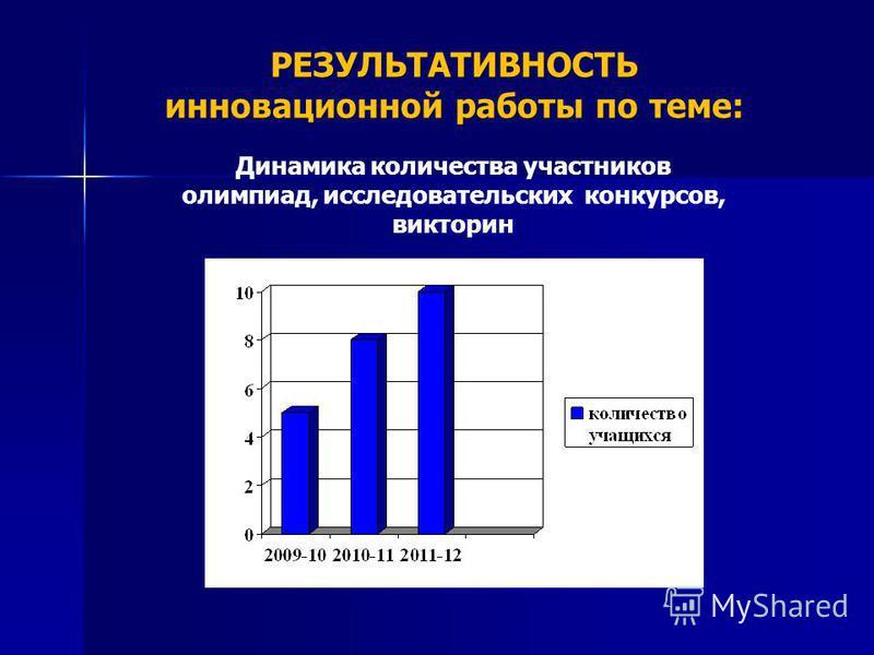 РЕЗУЛЬТАТИВНОСТЬ инновационной работы по теме: Динамика количества участников олимпиад, исследовательских конкурсов, викторин