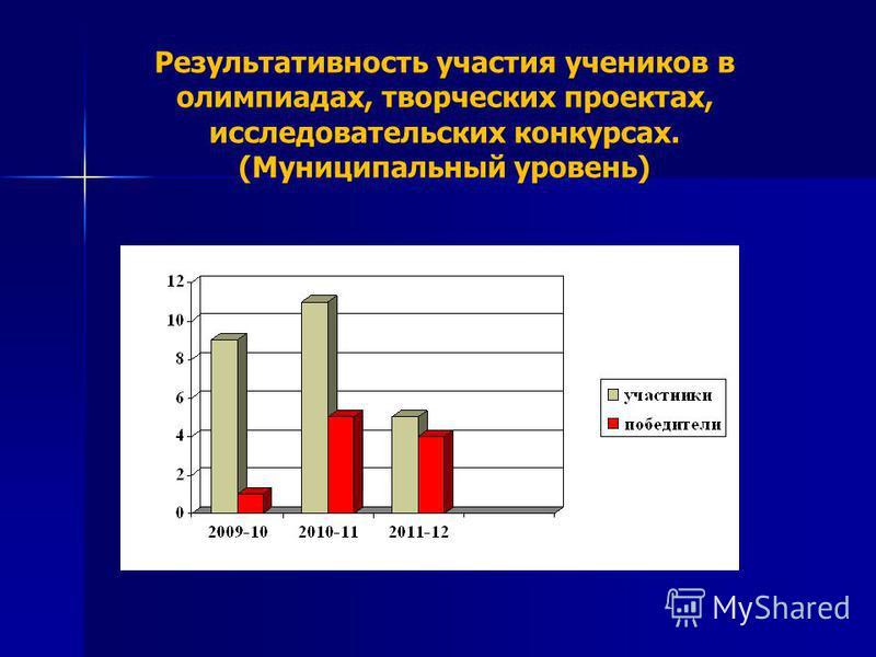 Результативность участия учеников в олимпиадах, творческих проектах, исследовательских конкурсах. (Муниципальный уровень)