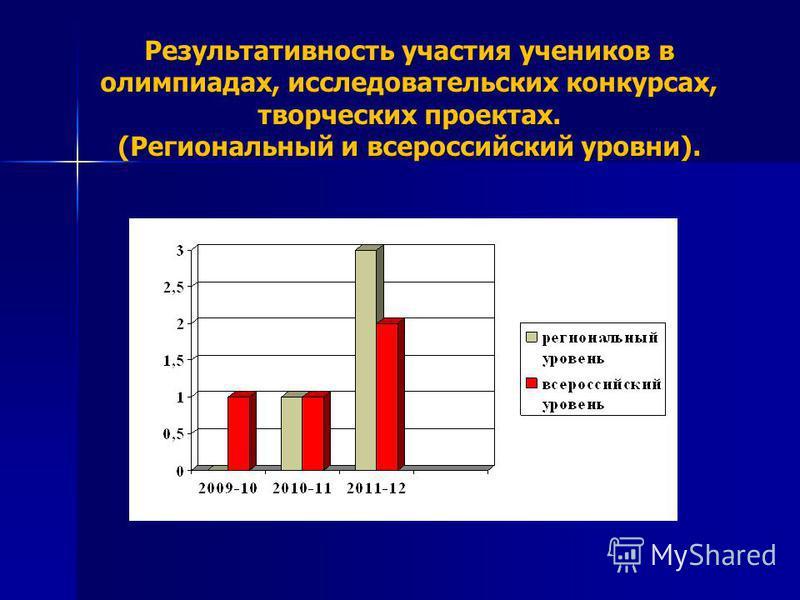 Результативность участия учеников в олимпиадах, исследовательских конкурсах, творческих проектах. (Региональный и всероссийский уровни).