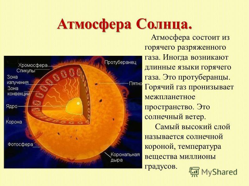 Атмосфера Солнца. Атмосфера состоит из горячего разряженного газа. Иногда возникают длинные языки горячего газа. Это протуберанцы. Горячий газ пронизывает межпланетное пространство. Это солнечный ветер. Самый высокий слой называется солнечной короной