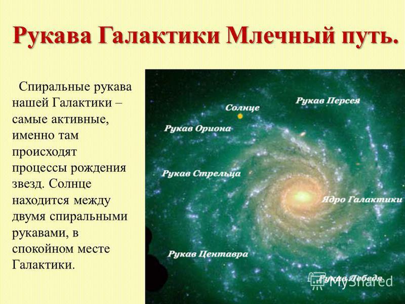 Рукава Галактики Млечный путь. Спиральные рукава нашей Галактики – самые активные, именно там происходят процессы рождения звезд. Солнце находится между двумя спиральными рукавами, в спокойном месте Галактики.